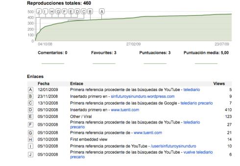 """Mejora de las estadísticas públicas de los videos de Youtube. Aquí el caso real de """"Vuelve Telediario Precario"""""""